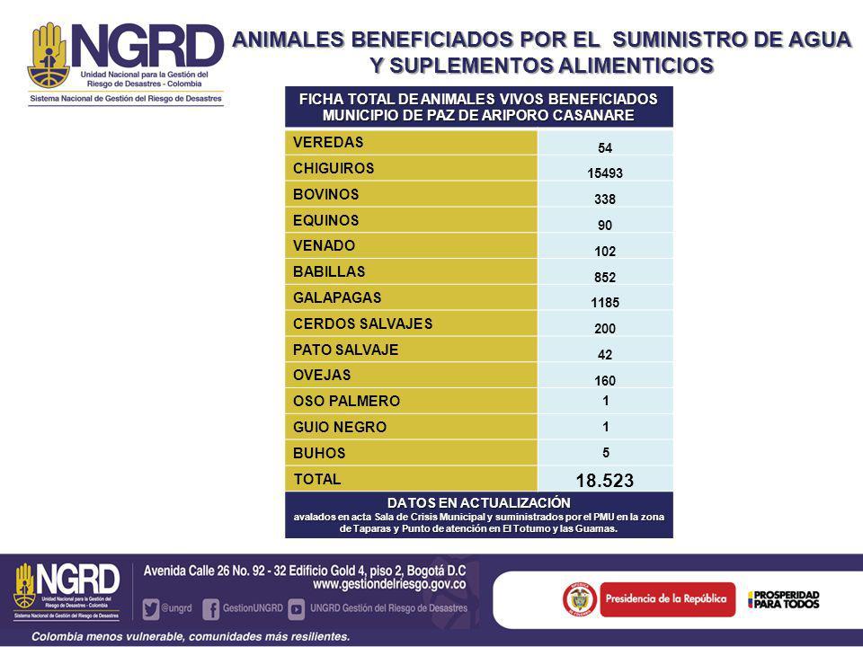 ANIMALES BENEFICIADOS POR EL SUMINISTRO DE AGUA Y SUPLEMENTOS ALIMENTICIOS FICHA TOTAL DE ANIMALES VIVOS BENEFICIADOS MUNICIPIO DE PAZ DE ARIPORO CASANARE VEREDAS 54 CHIGUIROS 15493 BOVINOS 338 EQUINOS 90 VENADO 102 BABILLAS 852 GALAPAGAS 1185 CERDOS SALVAJES 200 PATO SALVAJE 42 OVEJAS 160 OSO PALMERO 1 GUIO NEGRO 1 BUHOS 5 TOTAL 18.523 DATOS EN ACTUALIZACIÓN avalados en acta Sala de Crisis Municipal y suministrados por el PMU en la zona de Taparas y Punto de atención en El Totumo y las Guamas.