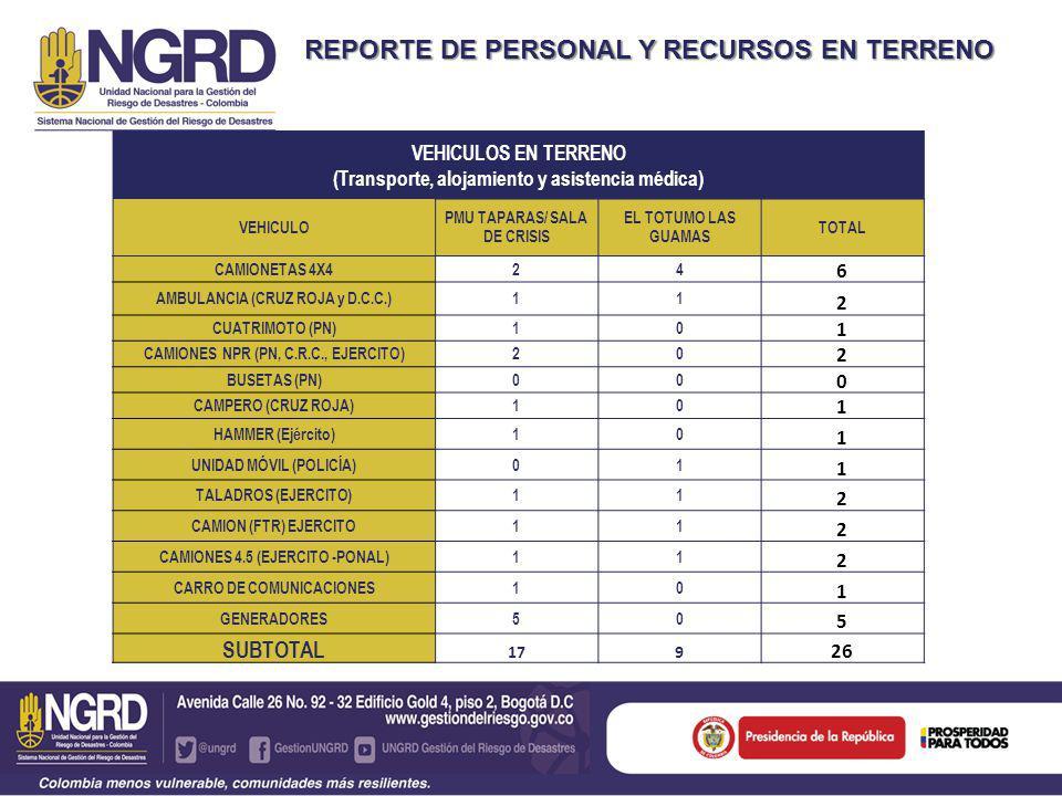 REPORTE DE PERSONAL Y RECURSOS EN TERRENO VEHICULOS EN TERRENO (Transporte, alojamiento y asistencia médica) VEHICULO PMU TAPARAS/ SALA DE CRISIS EL TOTUMO LAS GUAMAS TOTAL CAMIONETAS 4X424 6 AMBULANCIA (CRUZ ROJA y D.C.C.)11 2 CUATRIMOTO (PN)10 1 CAMIONES NPR (PN, C.R.C., EJERCITO)20 2 BUSETAS (PN)00 0 CAMPERO (CRUZ ROJA)10 1 HAMMER (Ejército)10 1 UNIDAD MÓVIL (POLICÍA)01 1 TALADROS (EJERCITO)11 2 CAMION (FTR) EJERCITO11 2 CAMIONES 4.5 (EJERCITO -PONAL)11 2 CARRO DE COMUNICACIONES10 1 GENERADORES50 5 SUBTOTAL 179 26