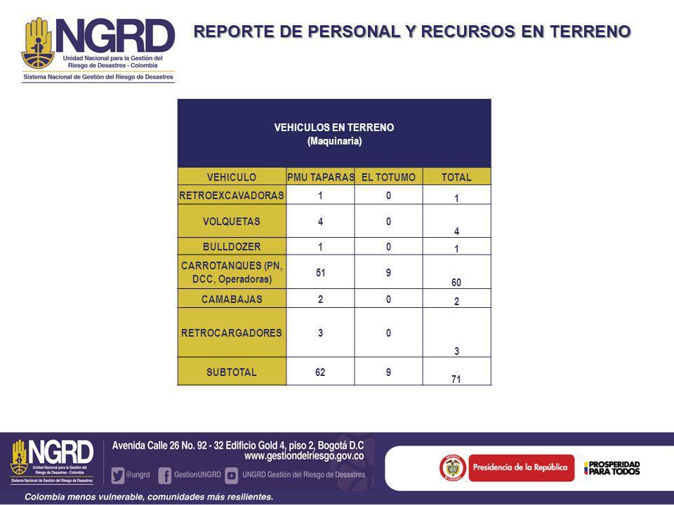 REPORTE DE PERSONAL Y RECURSOS EN TERRENO VEHICULOS EN TERRENO (Maquinaria) VEHICULOPMU TAPARASEL TOTUMOTOTAL RETROEXCAVADORAS10 1 VOLQUETAS40 4 BULLDOZER10 1 CARROTANQUES (PN, DCC, Operadoras) 519 60 CAMABAJAS20 2 RETROCARGADORES30 3 SUBTOTAL 629 71