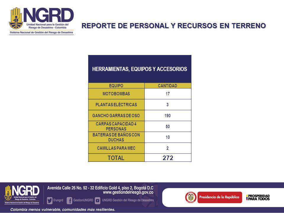 REPORTE DE PERSONAL Y RECURSOS EN TERRENO APOYO SECTOR PRIVADO ELEMENTOCANTIDAD TANQUES DE ALMACENAMIENTO (OPERADORA PACIFIC) 3 MOTOBOMBAS (OPERADORA CEPCOLSA) 7 PLANTA ELÈCTRICA OPERADORA CEPCOLSA) 4 MOTOBOMBAS DE 2 1/2 (NEW GRANADA) 5 TOTAL 19 UNIDADES RECURSOS DISPONIBLES SUPLEMENTOS ALIMENTICIOS (Punto El Totumo y PMU Taparas) TON CAL7.0 MELAZA7.8 TOTAL 14.8 TONELADAS