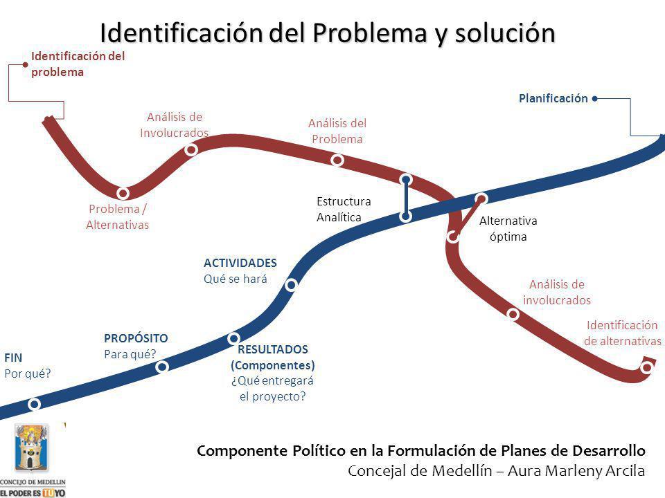 Identificación del problema Planificación Problema / Alternativas Análisis de Involucrados Análisis del Problema Identificación de alternativas Anális