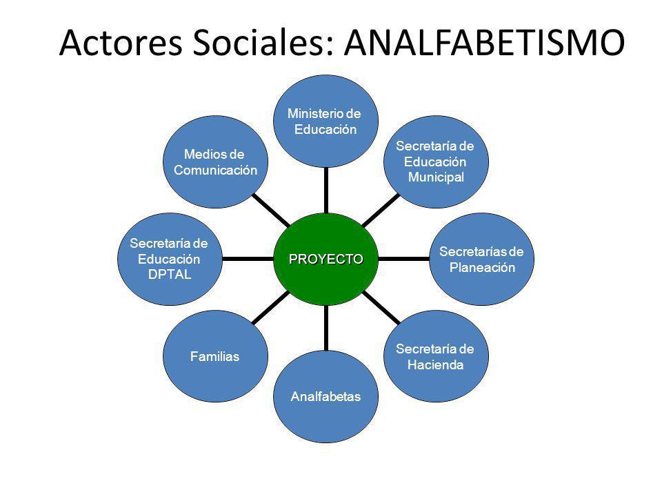 Actores Sociales: ANALFABETISMO Medios de Comunicación Secretaría de Educación DPTAL Familias Analfabetas Secretaría de Hacienda Secretarías de Planea