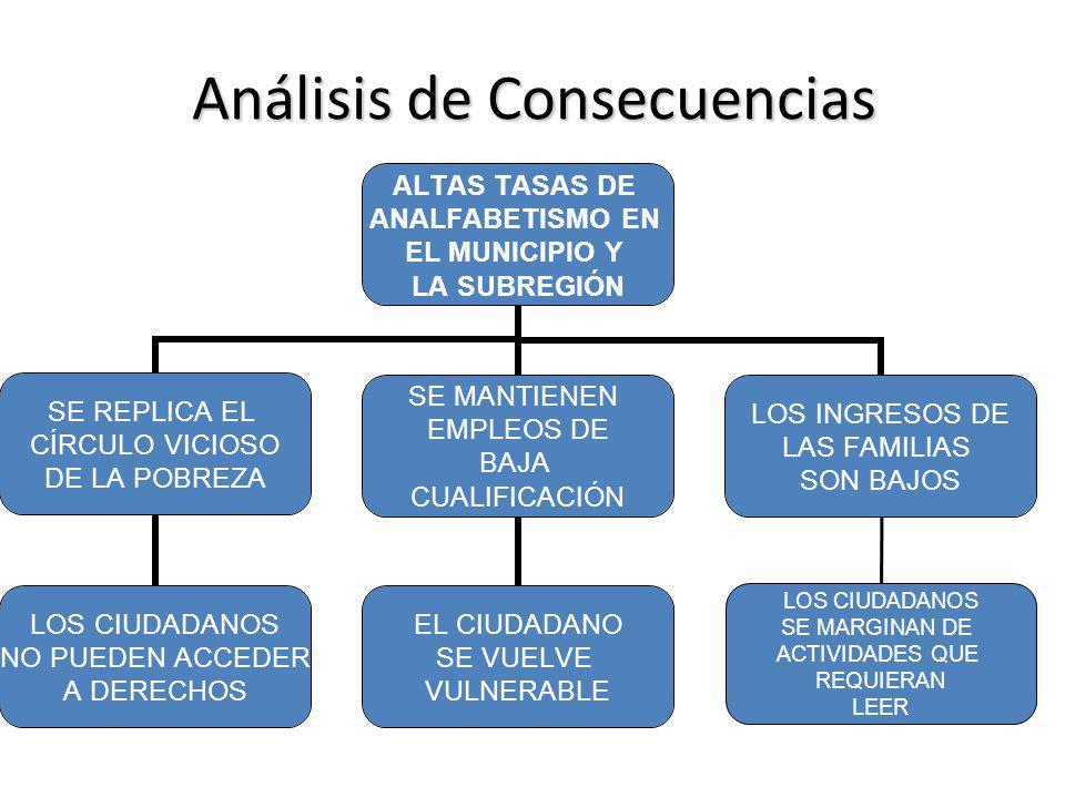 Análisis de Consecuencias ALTAS TASAS DE ANALFABETISMO EN EL MUNICIPIO Y LA SUBREGIÓN SE REPLICA EL CÍRCULO VICIOSO DE LA POBREZA SE MANTIENEN EMPLEOS