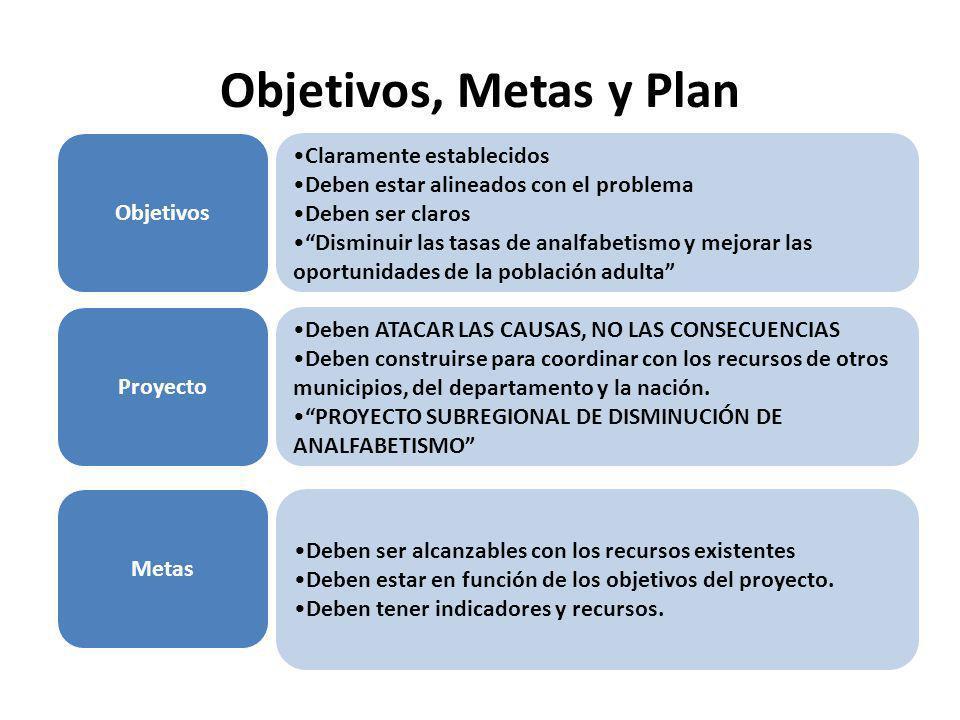 Objetivos, Metas y Plan Objetivos Claramente establecidos Deben estar alineados con el problema Deben ser claros Disminuir las tasas de analfabetismo