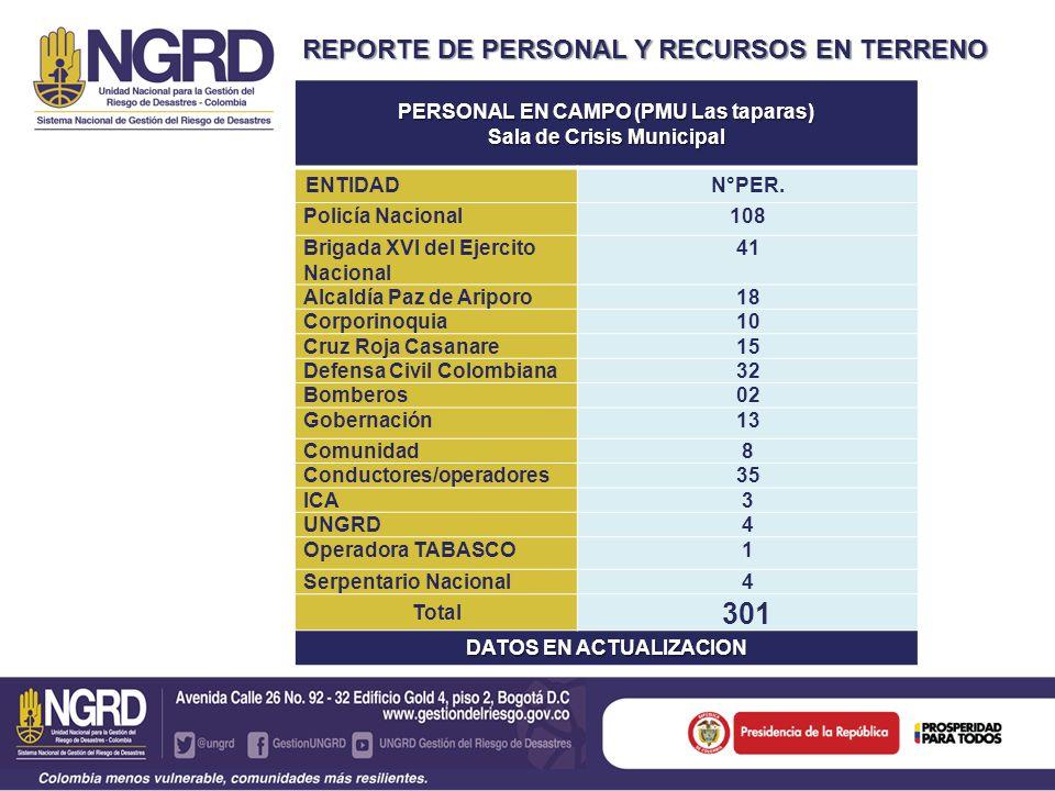 REPORTE DE PERSONAL Y RECURSOS EN TERRENO VEHICULOS EN TERRENO (veredas Caño Chiquito, CentroGaitán y Normandía) VEHICULOCANTIDAD RETROEXCAVADORAS8 VOLQUETAS5 CARROTANQUES (PN, Bomberos, DCC) 60 CAMABAJAS2 RETROCARGADORES4 SUBTOTAL 80 TOTAL 108 VEHICULOS EN TERRENO (veredas Caño Chiquito, Centro Gaitán y Normandía) VEHICULOCANTIDAD CAMIONETAS 4X414 AMBULANCIA (CRUZ ROJA Y BOMBEROS) 2 CUATRIMOTO (PN)1 CAMIONES (PN)2 BUSETAS (PN)1 HELICÓPTERO (DISPONIBLE POLICÍA NACIONAL/UNGRD) 1 PARAPENTE (SERPENTARIO NACIONAL) 1 BUS1 CAMPERO (CRUZ ROJA)1 HAMMER (Ejército)1 NPR (DCC, CRC, Ejército)3 MOTO (ICA)1 SUBTOTAL 29