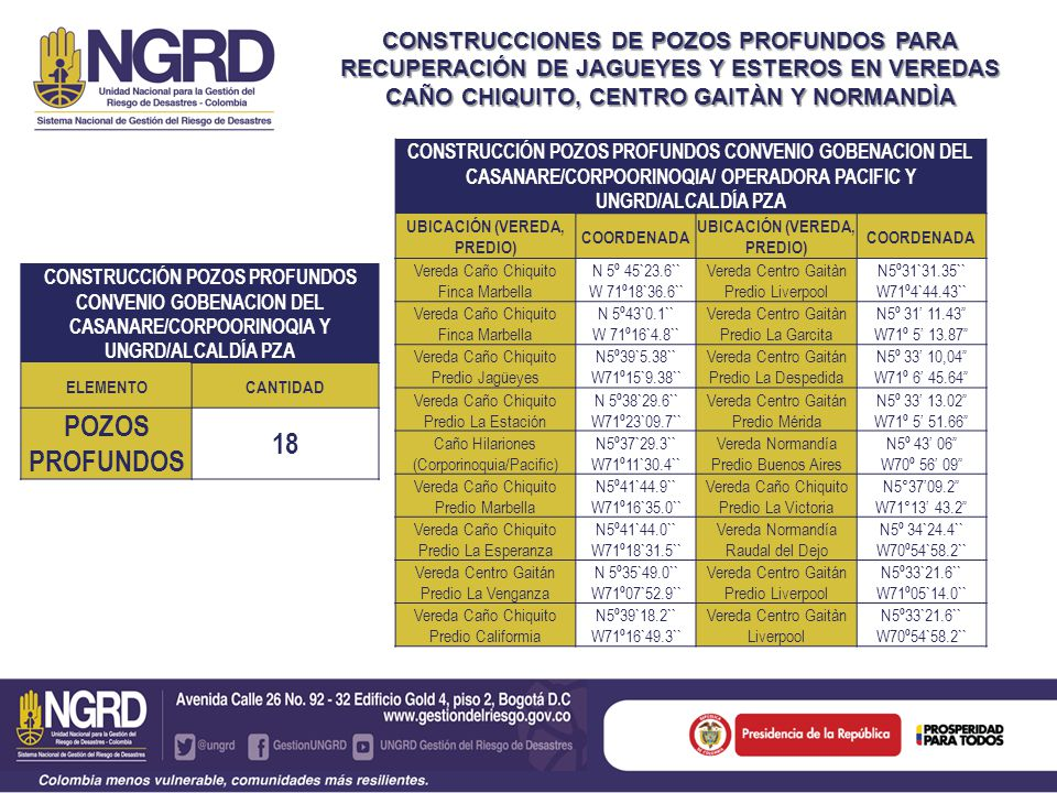 CONSTRUCCIONES DE POZOS PROFUNDOS PARA RECUPERACIÓN DE JAGUEYES Y ESTEROS EN VEREDAS CAÑO CHIQUITO, CENTRO GAITÀN Y NORMANDÌA CONSTRUCCIÓN POZOS PROFUNDOS CONVENIO GOBENACION DEL CASANARE/CORPOORINOQIA Y UNGRD/ALCALDÍA PZA ELEMENTOCANTIDAD POZOS PROFUNDOS 18 CONSTRUCCIÓN POZOS PROFUNDOS CONVENIO GOBENACION DEL CASANARE/CORPOORINOQIA/ OPERADORA PACIFIC Y UNGRD/ALCALDÍA PZA UBICACIÓN (VEREDA, PREDIO) COORDENADA UBICACIÓN (VEREDA, PREDIO) COORDENADA Vereda Caño Chiquito Finca Marbella N 5º 45`23.6`` W 71º18`36.6`` Vereda Centro Gaitàn Predio Liverpool N5º31`31.35`` W71º4`44.43`` Vereda Caño Chiquito Finca Marbella N 5º43`0.1`` W 71º16`4.8`` Vereda Centro Gaitàn Predio La Garcita N5º 31 11.43 W71º 5 13.87 Vereda Caño Chiquito Predio Jagüeyes N5º39`5.38`` W71º15`9.38`` Vereda Centro Gaitán Predio La Despedida N5º 33 10,04 W71º 6 45.64 Vereda Caño Chiquito Predio La Estación N 5º38`29.6`` W71º23`09.7`` Vereda Centro Gaitán Predio Mérida N5º 33 13.02 W71º 5 51.66 Caño Hilariones (Corporinoquia/Pacific) N5º37`29.3`` W71º11`30.4`` Vereda Normandía Predio Buenos Aires N5º 43 06 W70º 56 09 Vereda Caño Chiquito Predio Marbella N5º41`44.9`` W71º16`35.0`` Vereda Caño Chiquito Predio La Victoria N5°3709.2 W71°13 43.2 Vereda Caño Chiquito Predio La Esperanza N5º41`44.0`` W71º18`31.5`` Vereda Normandía Raudal del Dejo N5º 34`24.4`` W70º54`58.2`` Vereda Centro Gaitán Predio La Venganza N 5º35`49.0`` W71º07`52.9`` Vereda Centro Gaitán Predio Liverpool N5º33`21.6`` W71º05`14.0`` Vereda Caño Chiquito Predio Califormia N5º39`18.2`` W71º16`49.3`` Vereda Centro Gaitàn Liverpool N5º33`21.6`` W70º54`58.2``