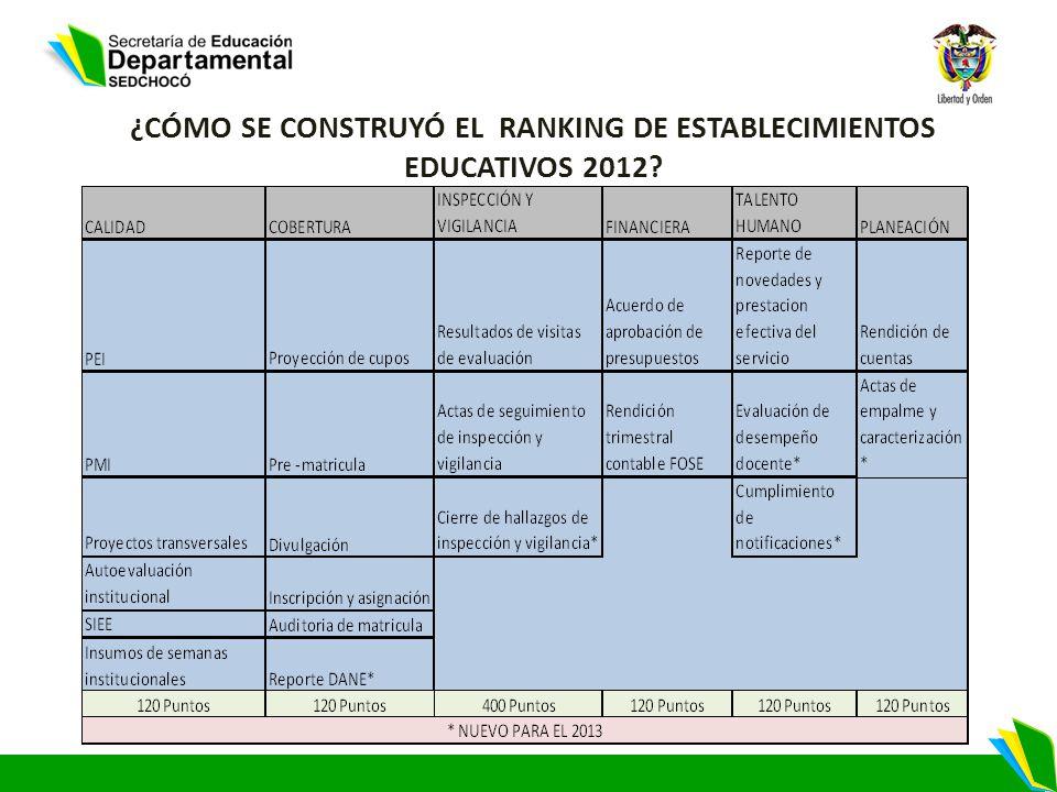 ¿CÓMO SE CONSTRUYÓ EL RANKING DE ESTABLECIMIENTOS EDUCATIVOS 2012