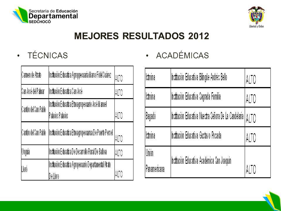 MEJORES RESULTADOS 2012 TÉCNICASACADÉMICAS