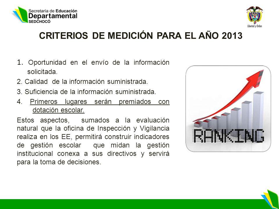 CRITERIOS DE MEDICIÓN PARA EL AÑO 2013 1. Oportunidad en el envío de la información solicitada.