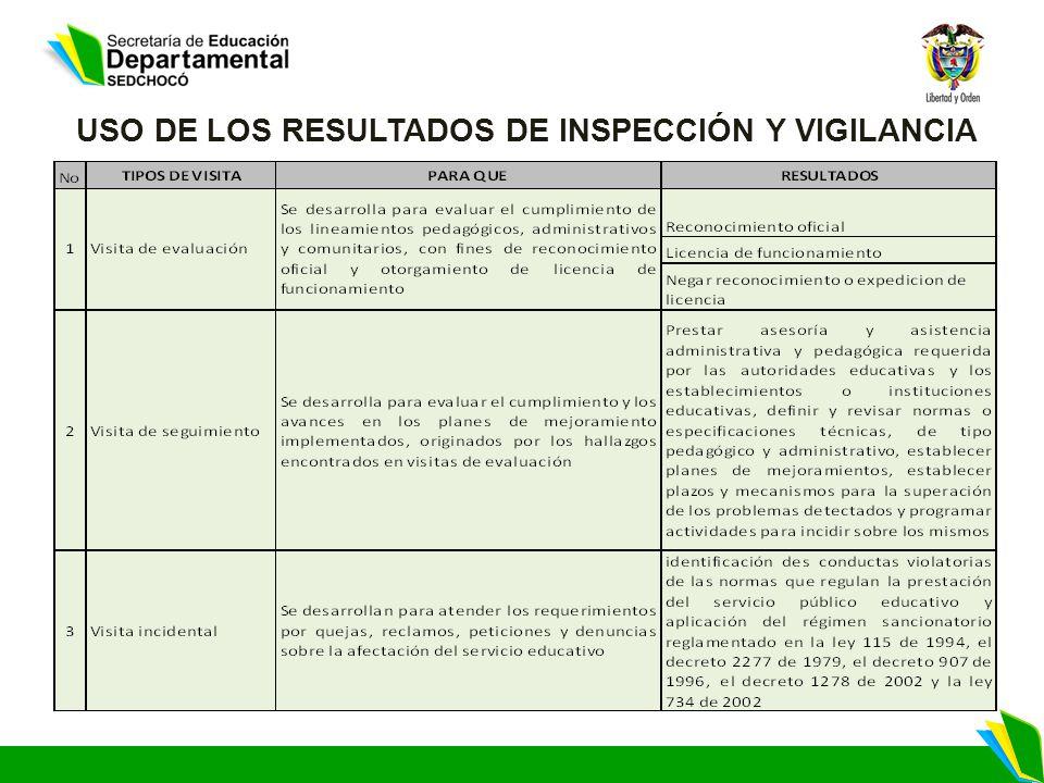 USO DE LOS RESULTADOS DE INSPECCIÓN Y VIGILANCIA