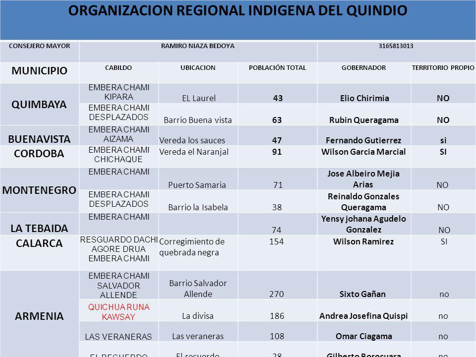 ORGANIZACION REGIONAL INDIGENA DEL QUINDIO CONSEJERO MAYORRAMIRO NIAZA BEDOYA3165813013 MUNICIPIO CABILDOUBICACIONPOBLACIÓN TOTALGOBERNADORTERRITORIO