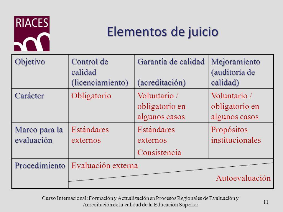Curso Internacional: Formación y Actualización en Procesos Regionales de Evaluación y Acreditación de la calidad de la Educación Superior Elementos de juicio Objetivo Control de calidad (licenciamiento) Garantía de calidad (acreditación)Mejoramiento (auditoría de calidad) CarácterObligatorioVoluntario / obligatorio en algunos casos Marco para la evaluación Estándares externos Consistencia Propósitos institucionales ProcedimientoEvaluación externa Autoevaluación 11