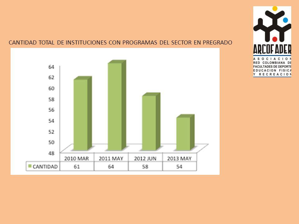 CANTIDAD TOTAL DE INSTITUCIONES CON PROGRAMAS DEL SECTOR EN PREGRADO
