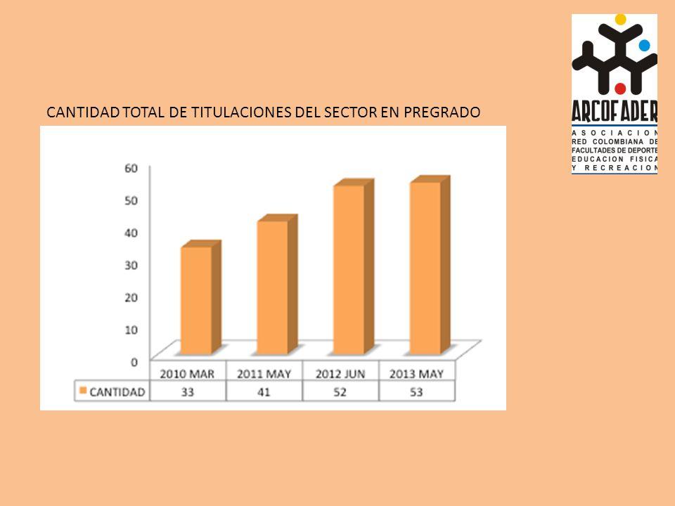 CANTIDAD TOTAL DE TITULACIONES DEL SECTOR EN PREGRADO