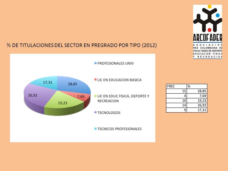 % DE TITULACIONES DEL SECTOR EN PREGRADO POR TIPO (2012)