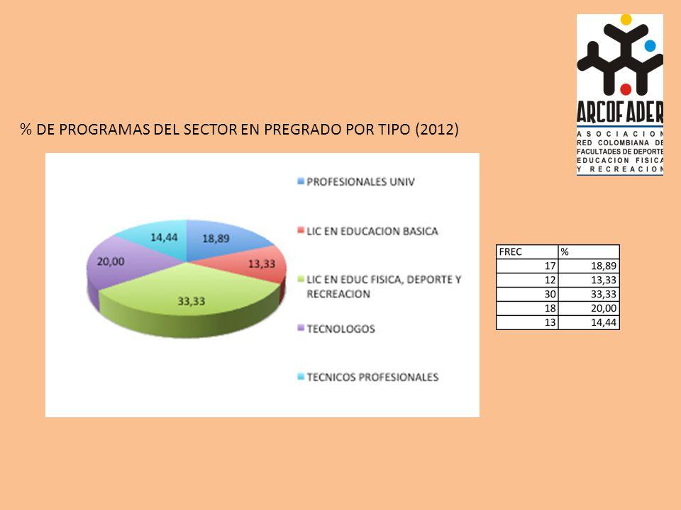 % DE PROGRAMAS DEL SECTOR EN PREGRADO POR TIPO (2012)