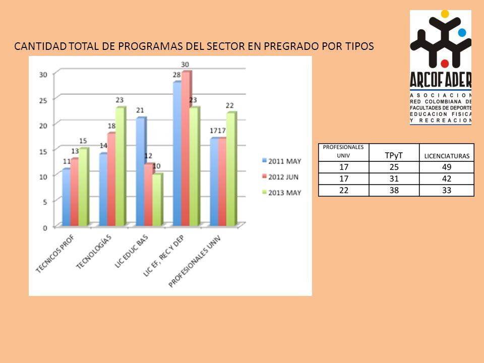 CANTIDAD TOTAL DE PROGRAMAS DEL SECTOR EN PREGRADO POR TIPOS