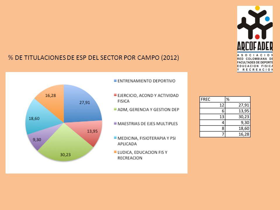 % DE TITULACIONES DE ESP DEL SECTOR POR CAMPO (2012)