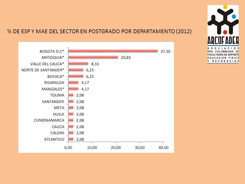 % DE ESP Y MAE DEL SECTOR EN POSTGRADO POR DEPARTAMENTO (2012)