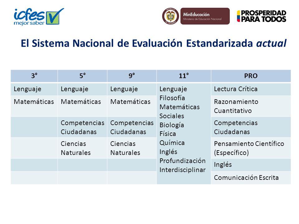 El Sistema Nacional de Evaluación Estandarizada actual 3°5°9°11°PRO Lenguaje Filosofía Matemáticas Sociales Biología Física Química Inglés Profundizac