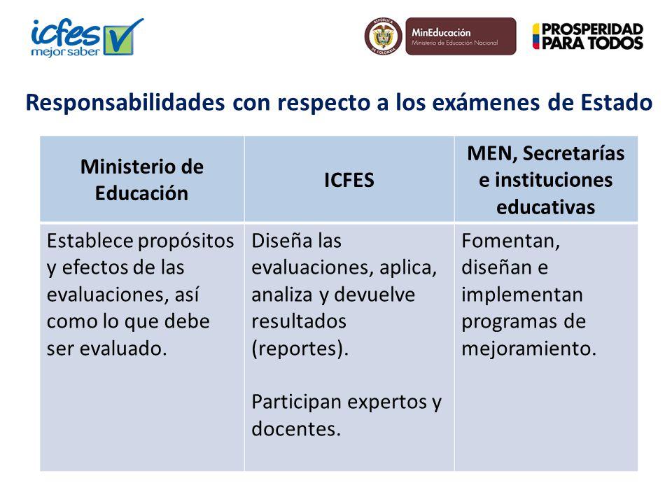 Responsabilidades con respecto a los exámenes de Estado Ministerio de Educación ICFES MEN, Secretarías e instituciones educativas Establece propósitos