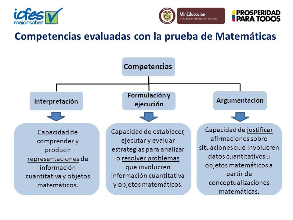Competencias evaluadas con la prueba de Matemáticas Competencias Capacidad de comprender y producir representaciones de información cuantitativa y obj