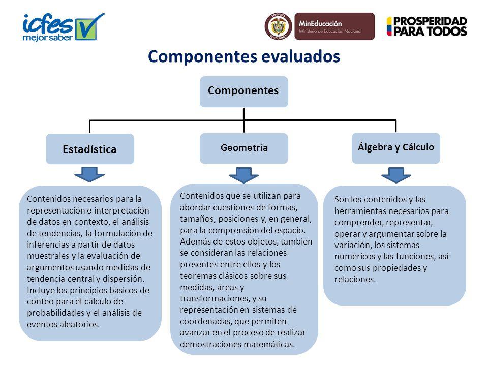 Componentes evaluados Componentes Contenidos necesarios para la representación e interpretación de datos en contexto, el análisis de tendencias, la fo
