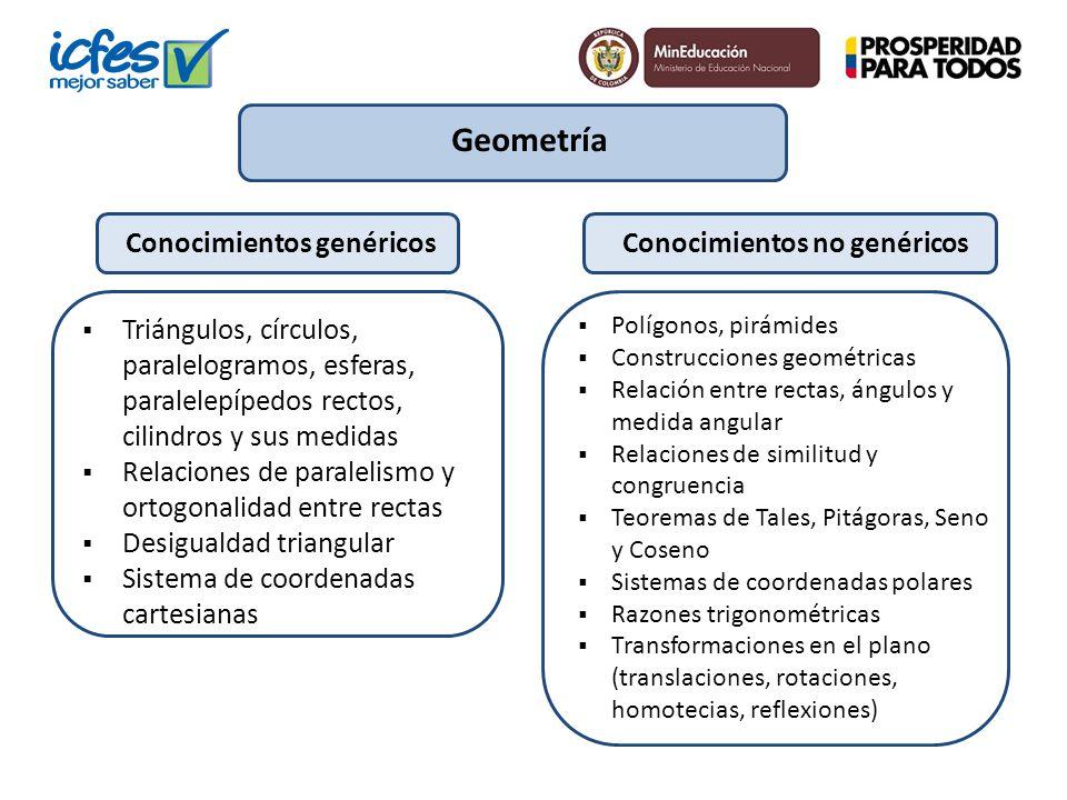 Geometría Triángulos, círculos, paralelogramos, esferas, paralelepípedos rectos, cilindros y sus medidas Relaciones de paralelismo y ortogonalidad ent