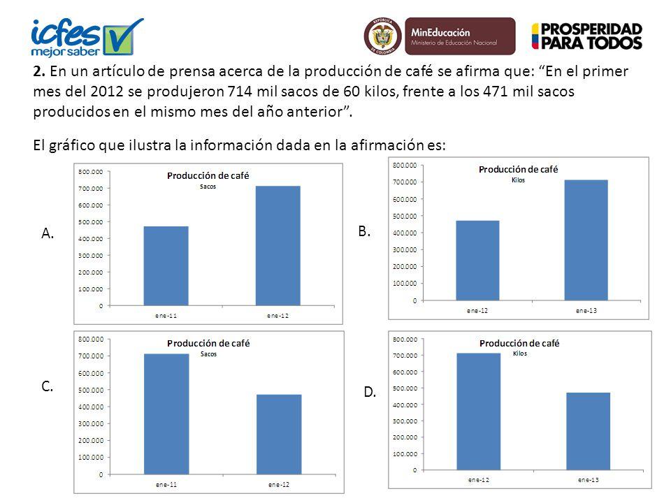 2. En un artículo de prensa acerca de la producción de café se afirma que: En el primer mes del 2012 se produjeron 714 mil sacos de 60 kilos, frente a