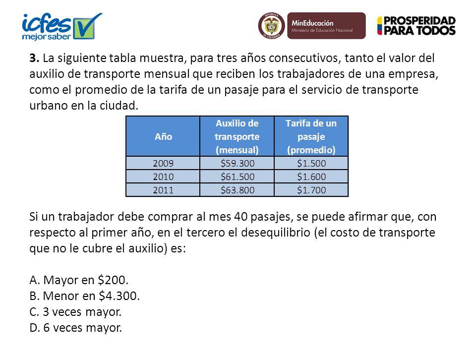 3. La siguiente tabla muestra, para tres años consecutivos, tanto el valor del auxilio de transporte mensual que reciben los trabajadores de una empre