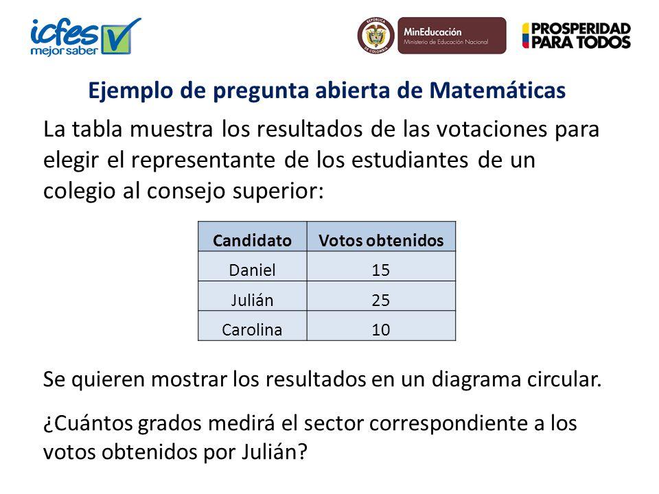 La tabla muestra los resultados de las votaciones para elegir el representante de los estudiantes de un colegio al consejo superior: Se quieren mostra