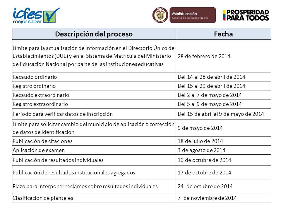 Descripción del procesoFecha Límite para la actualización de información en el Directorio Único de Establecimientos (DUE) y en el Sistema de Matrícula