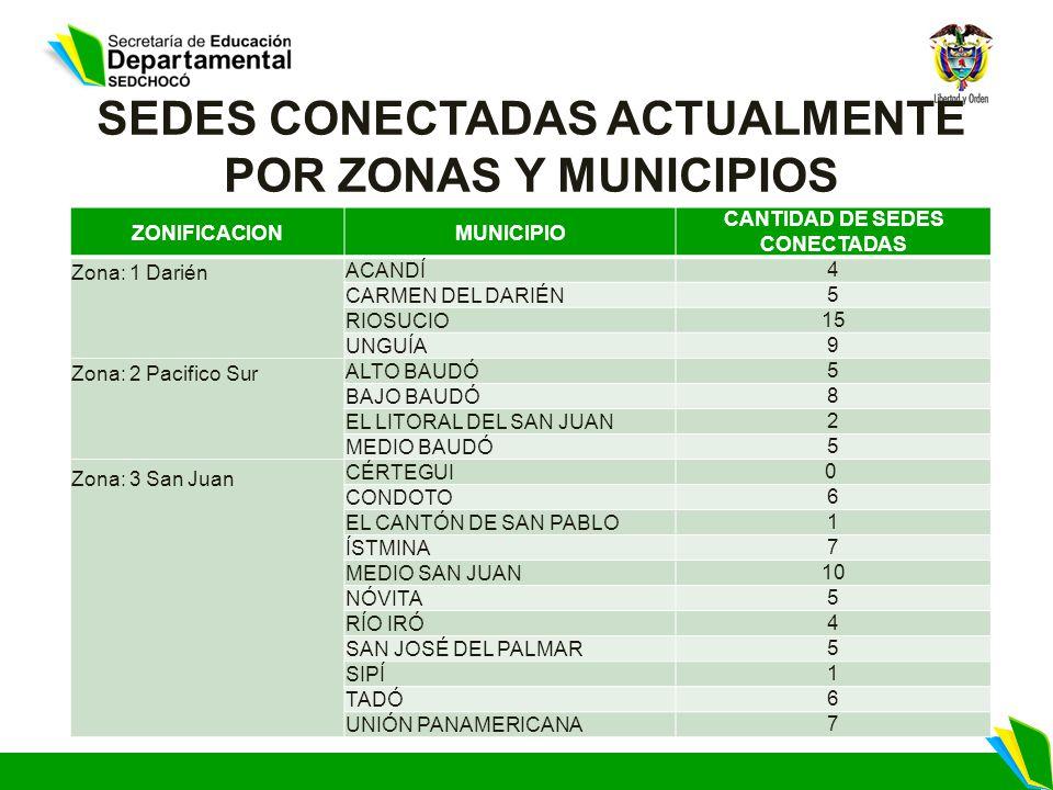 SEDES CONECTADAS ACTUALMENTE POR ZONAS Y MUNICIPIOS ZONIFICACIONMUNICIPIO CANTIDAD DE SEDES CONECTADAS Zona: 1 Darién ACANDÍ 4 CARMEN DEL DARIÉN 5 RIOSUCIO 15 UNGUÍA 9 Zona: 2 Pacifico Sur ALTO BAUDÓ 5 BAJO BAUDÓ 8 EL LITORAL DEL SAN JUAN 2 MEDIO BAUDÓ 5 Zona: 3 San Juan CÉRTEGUI 0 CONDOTO 6 EL CANTÓN DE SAN PABLO 1 ÍSTMINA 7 MEDIO SAN JUAN 10 NÓVITA 5 RÍO IRÓ 4 SAN JOSÉ DEL PALMAR 5 SIPÍ 1 TADÓ 6 UNIÓN PANAMERICANA 7