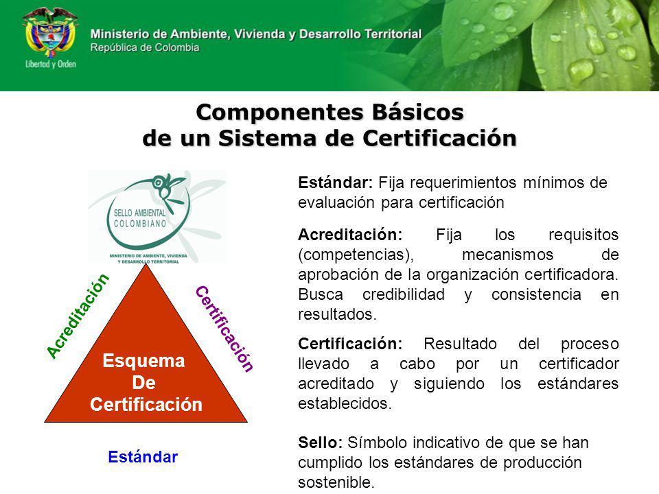 Componentes Básicos de un Sistema de Certificación Esquema De Certificación Acreditación Certificación Estándar Estándar: Fija requerimientos mínimos