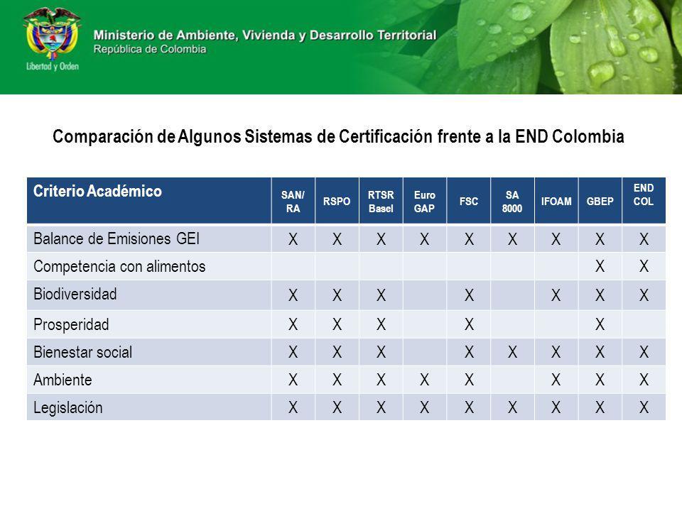 Comparación de Algunos Sistemas de Certificación frente a la END Colombia Criterio Académico SAN/ RA RSPO RTSR Basel Euro GAP FSC SA 8000 IFOAMGBEP EN