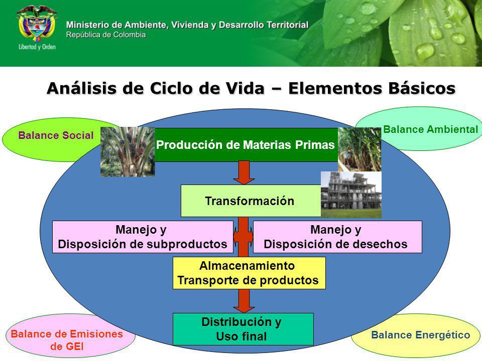 Análisis de Ciclo de Vida – Elementos Básicos Producción de Materias Primas Transformación Almacenamiento Transporte de productos Distribución y Uso f