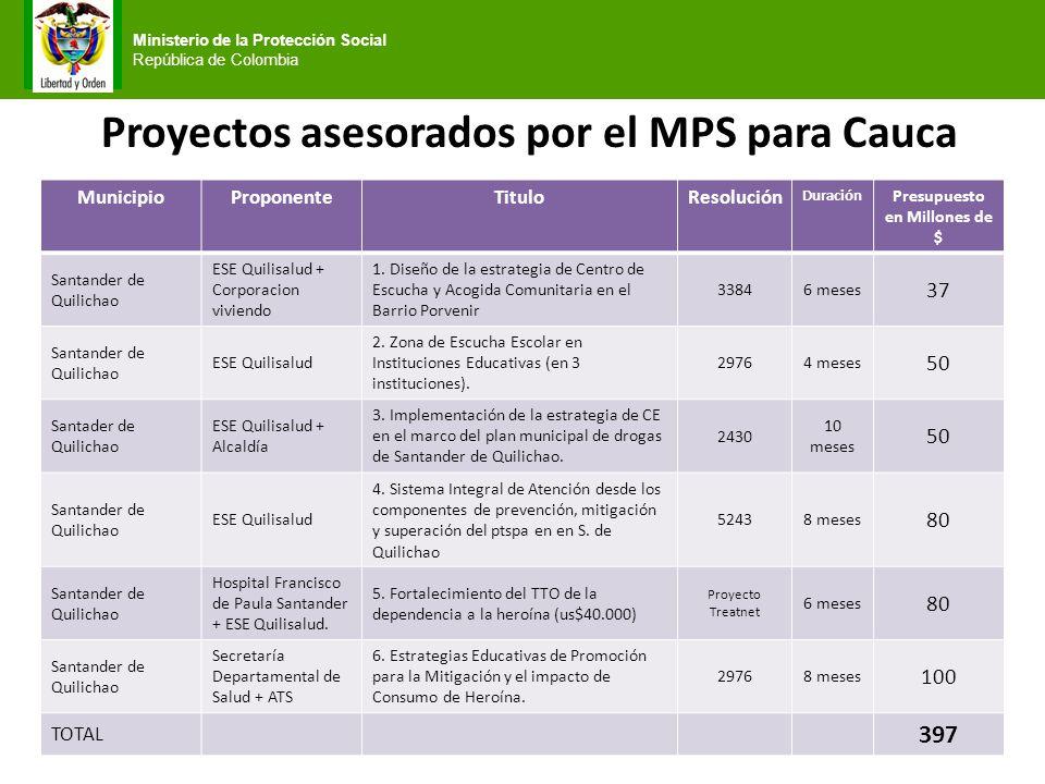 Ministerio de la Protección Social República de Colombia Proyectos asesorados por el MPS para Cauca MunicipioProponenteTituloResolución Duración Presu