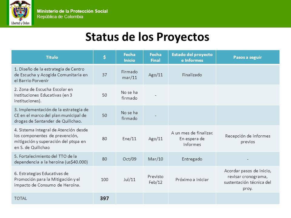 Ministerio de la Protección Social República de Colombia Status de los Proyectos Titulo$ Fecha Inicio Fecha Final Estado del proyecto e Informes Pasos