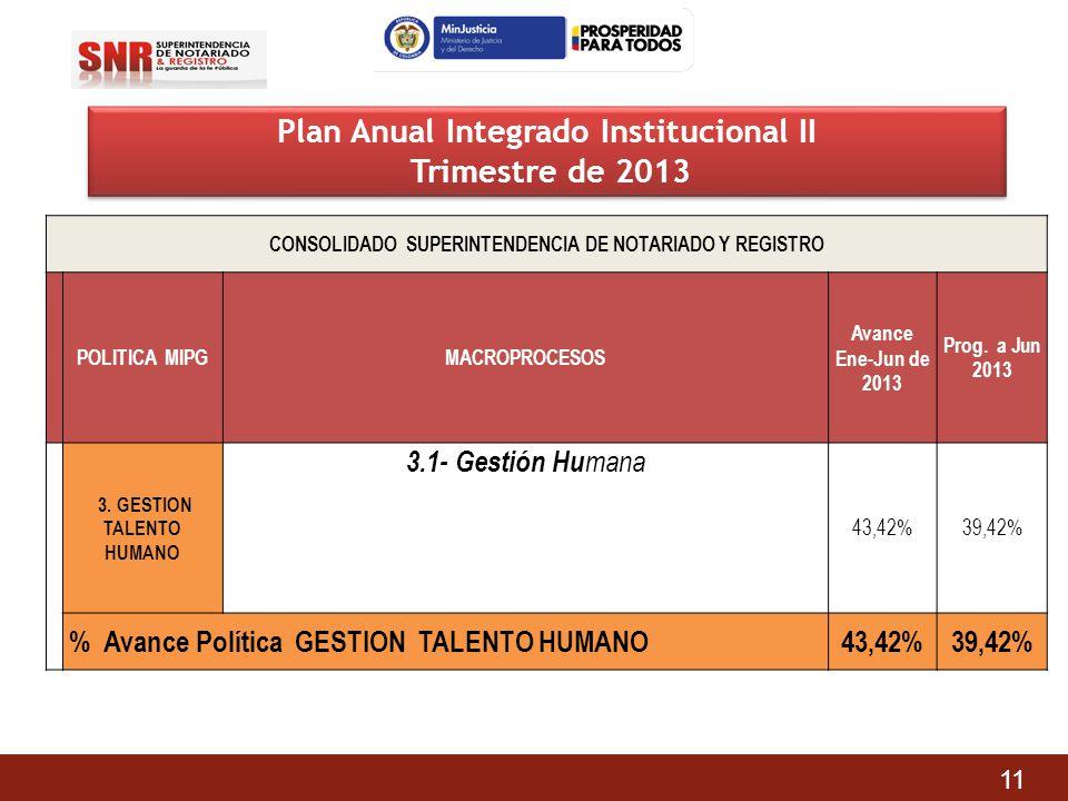 Plan Anual Integrado Institucional II Trimestre de 2013 Plan Anual Integrado Institucional II Trimestre de 2013 CONSOLIDADO SUPERINTENDENCIA DE NOTARI