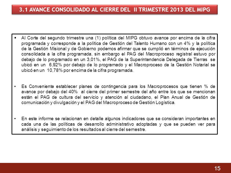 3.1 AVANCE CONSOLIDADO AL CIERRE DEL II TRIMESTRE 2013 DEL MIPG 15 Al Corte del segundo trimestre una (1) política del MIPG obtuvo avance por encima d