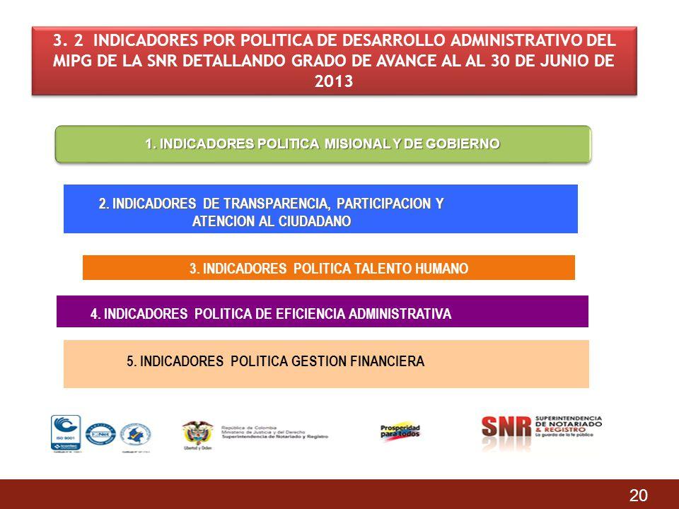 20 3. 2 INDICADORES POR POLITICA DE DESARROLLO ADMINISTRATIVO DEL MIPG DE LA SNR DETALLANDO GRADO DE AVANCE AL AL 30 DE JUNIO DE 2013 1. INDICADORES P