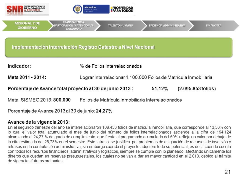 Indicador : % de Folios Interrelacionados Meta 2011 - 2014:Lograr Interrelacionar 4.100.000 Folios de Matrícula Inmobiliaria Porcentaje de Avance tota