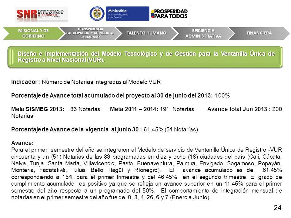 Indicador : Número de Notarías Integradas al Modelo VUR Porcentaje de Avance total acumulado del proyecto al 30 de junio del 2013:100% Meta SISMEG 201