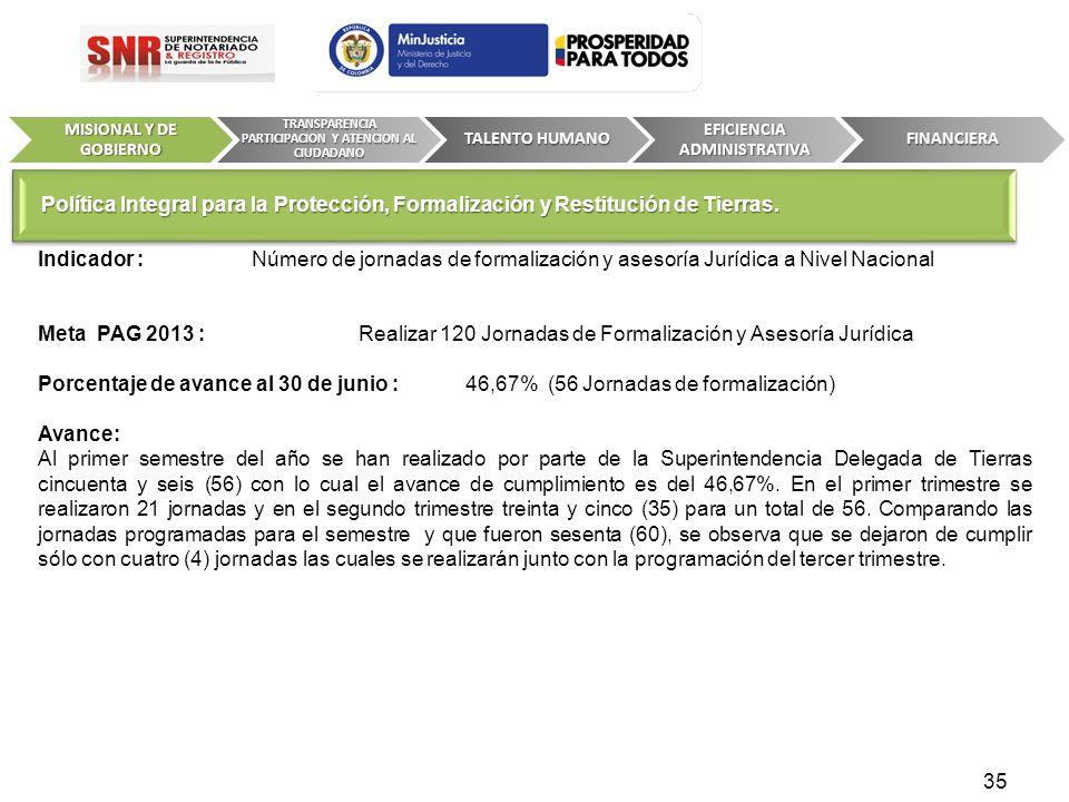 Indicador : Número de jornadas de formalización y asesoría Jurídica a Nivel Nacional Meta PAG 2013 : Realizar 120 Jornadas de Formalización y Asesoría