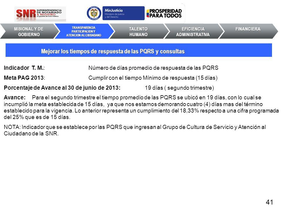 Indicador T. M.: Número de días promedio de respuesta de las PQRS Meta PAG 2013: Cumplir con el tiempo Mínimo de respuesta (15 días) Porcentaje de Ava