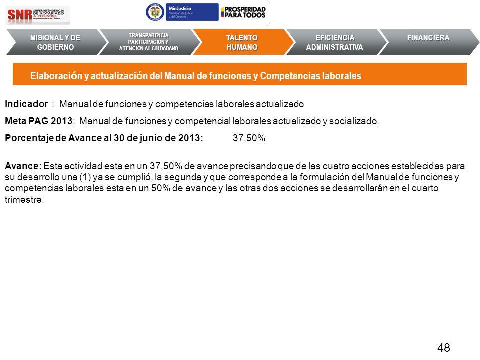 Indicador : Manual de funciones y competencias laborales actualizado Meta PAG 2013: Manual de funciones y competencial laborales actualizado y sociali