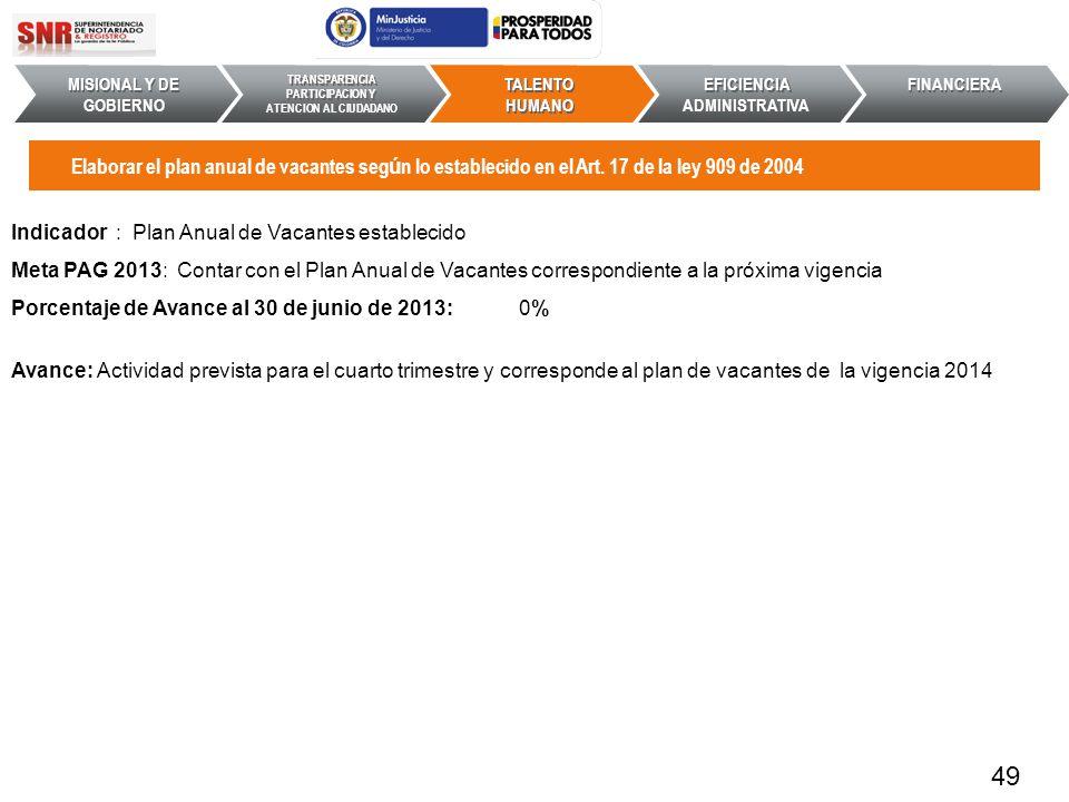 Indicador : Plan Anual de Vacantes establecido Meta PAG 2013: Contar con el Plan Anual de Vacantes correspondiente a la próxima vigencia Porcentaje de
