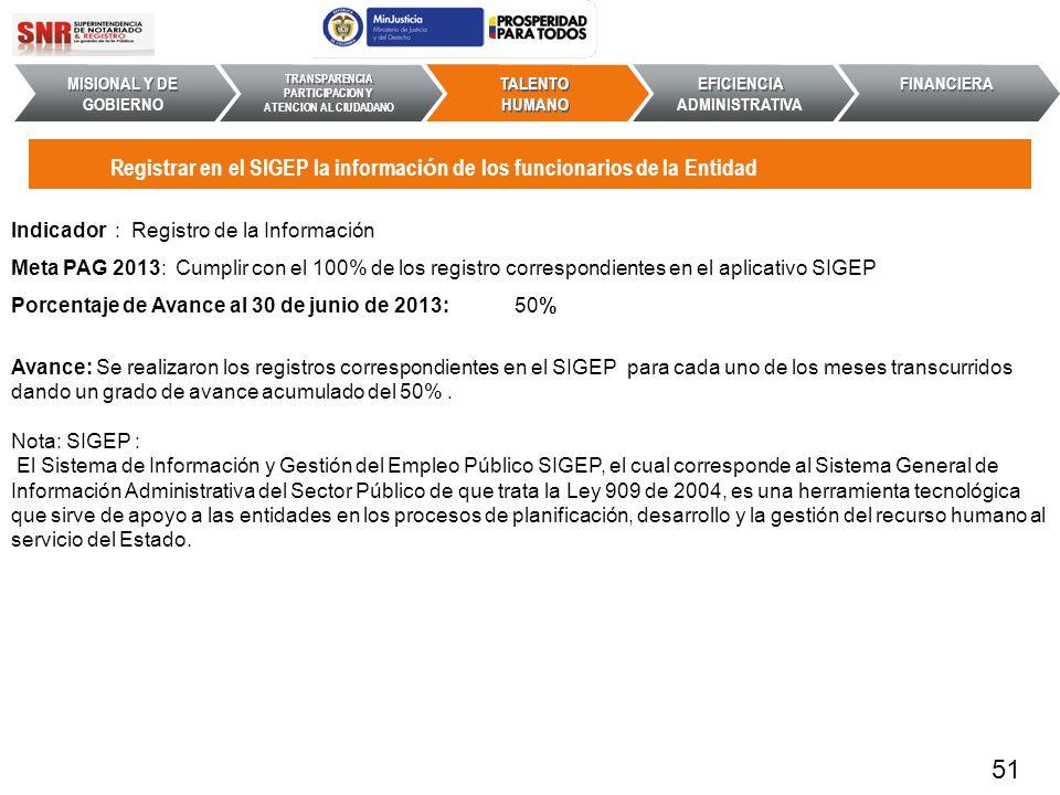Indicador : Registro de la Información Meta PAG 2013: Cumplir con el 100% de los registro correspondientes en el aplicativo SIGEP Porcentaje de Avance