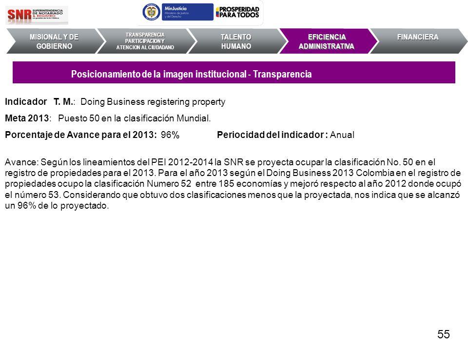 Indicador T. M.: Doing Business registering property Meta 2013: Puesto 50 en la clasificación Mundial. Porcentaje de Avance para el 2013: 96% Periocid