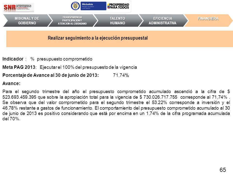 Indicador : % presupuesto comprometido Meta PAG 2013: Ejecutar el 100% del presupuesto de la vigencia Porcentaje de Avance al 30 de junio de 2013: 71,